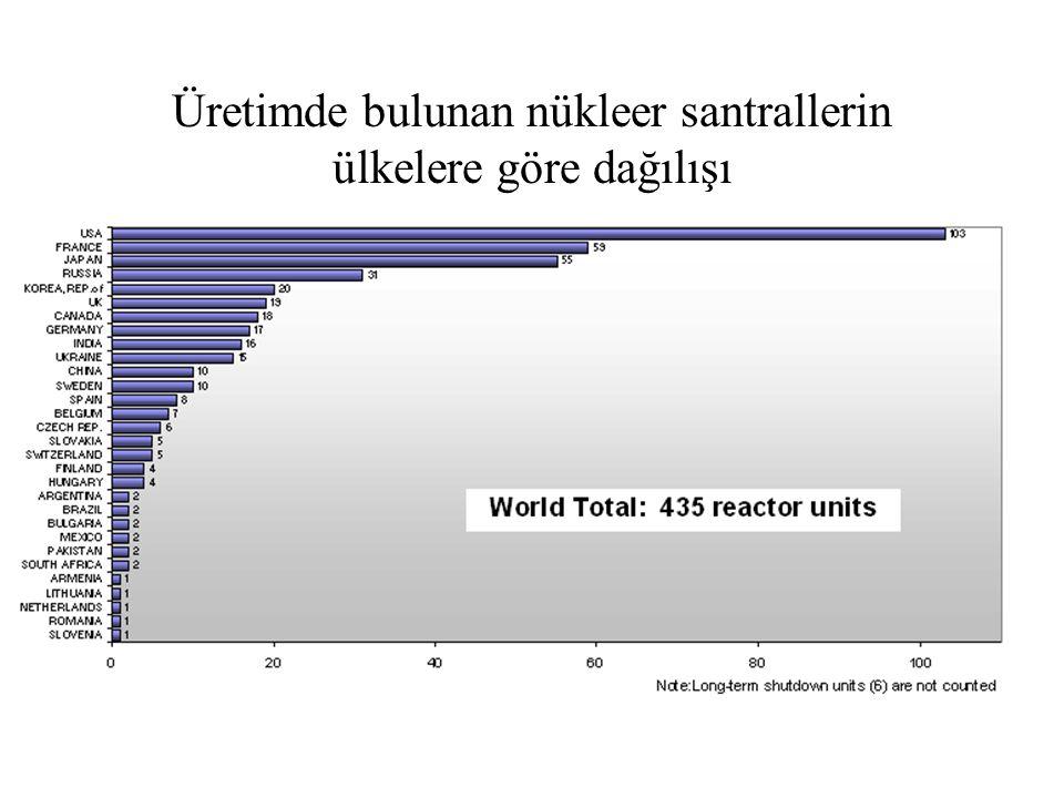 Üretimde bulunan nükleer santrallerin ülkelere göre dağılışı