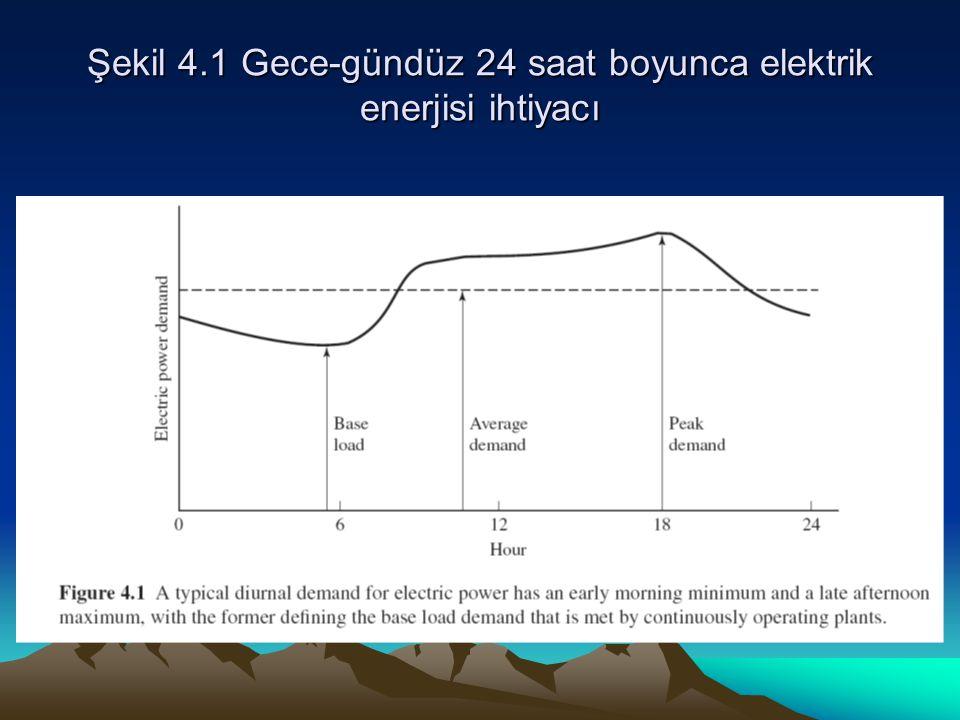 Şekil 4.1 Gece-gündüz 24 saat boyunca elektrik enerjisi ihtiyacı