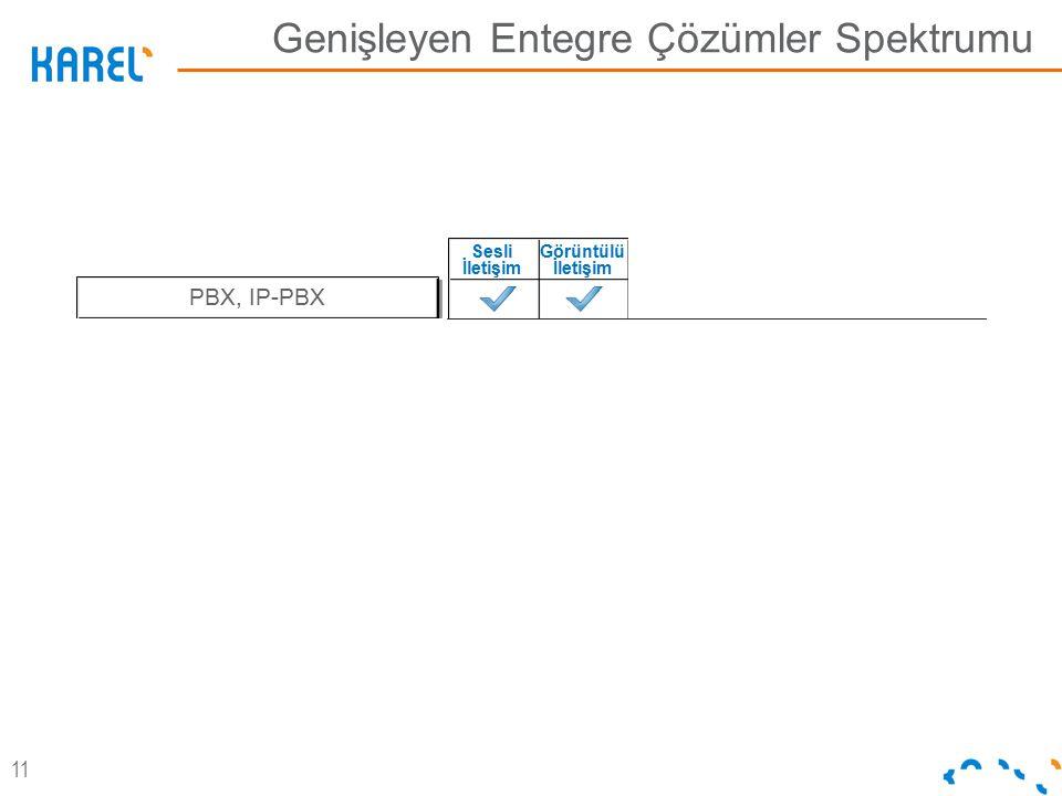 2012-04 Genişleyen Entegre Çözümler Spektrumu Sesli İletişim Görüntülü İletişim Güvenlik Kaynak Yönetimi Müşteri Yönetimi Süreç Yönetimi PBX, IP-PBX T