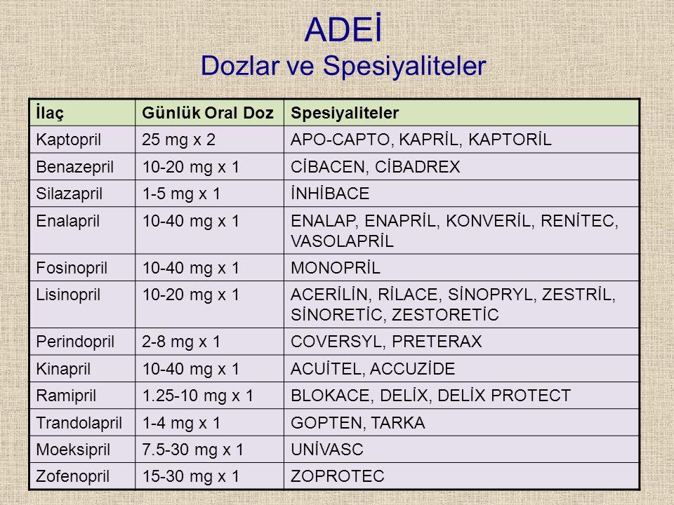 ADEİ Dozlar ve Spesiyaliteler İlaçGünlük Oral DozSpesiyaliteler Kaptopril25 mg x 2APO-CAPTO, KAPRİL, KAPTORİL Benazepril10-20 mg x 1CİBACEN, CİBADREX