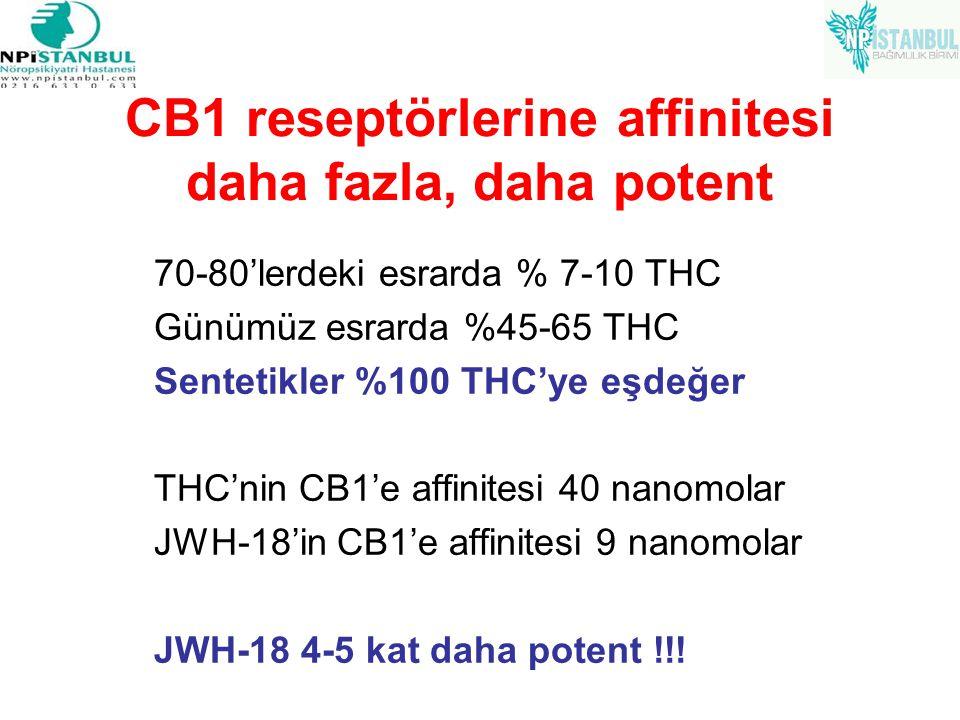 CB1 reseptörlerine affinitesi daha fazla, daha potent 70-80'lerdeki esrarda % 7-10 THC Günümüz esrarda %45-65 THC Sentetikler %100 THC'ye eşdeğer THC'