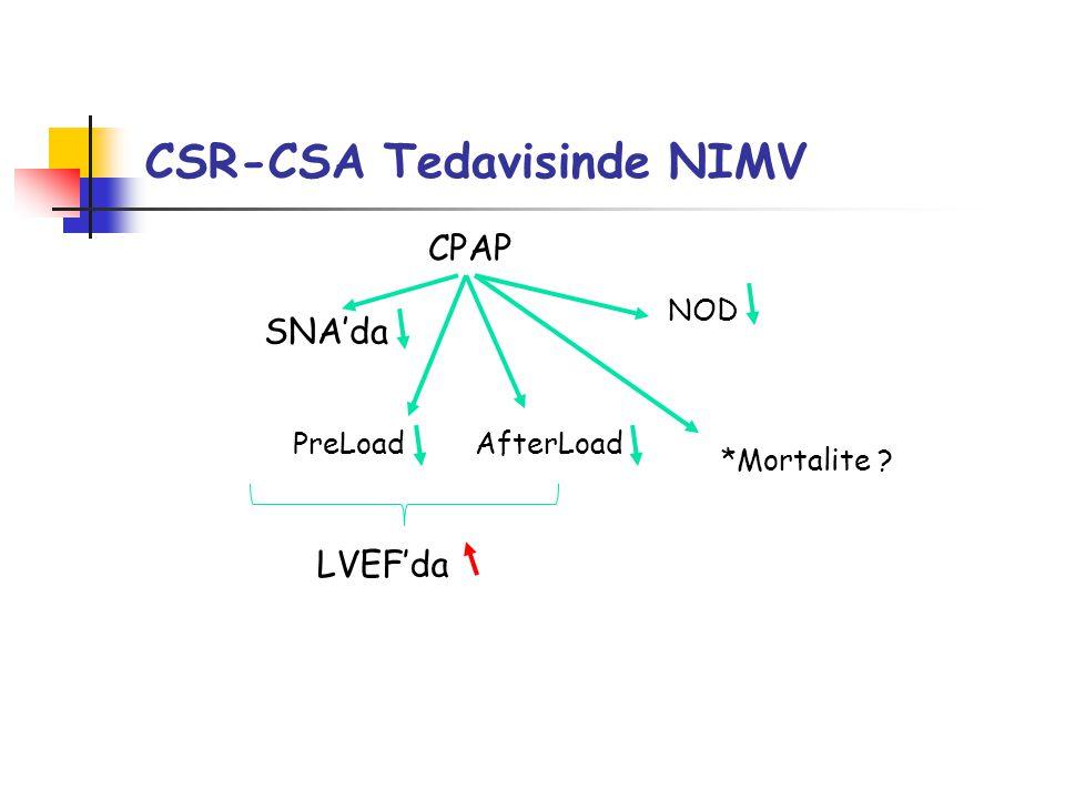 CSR-CSA Tedavisinde NIMV CPAP PreLoad SNA'da *Mortalite ? LVEF'da AfterLoad NOD