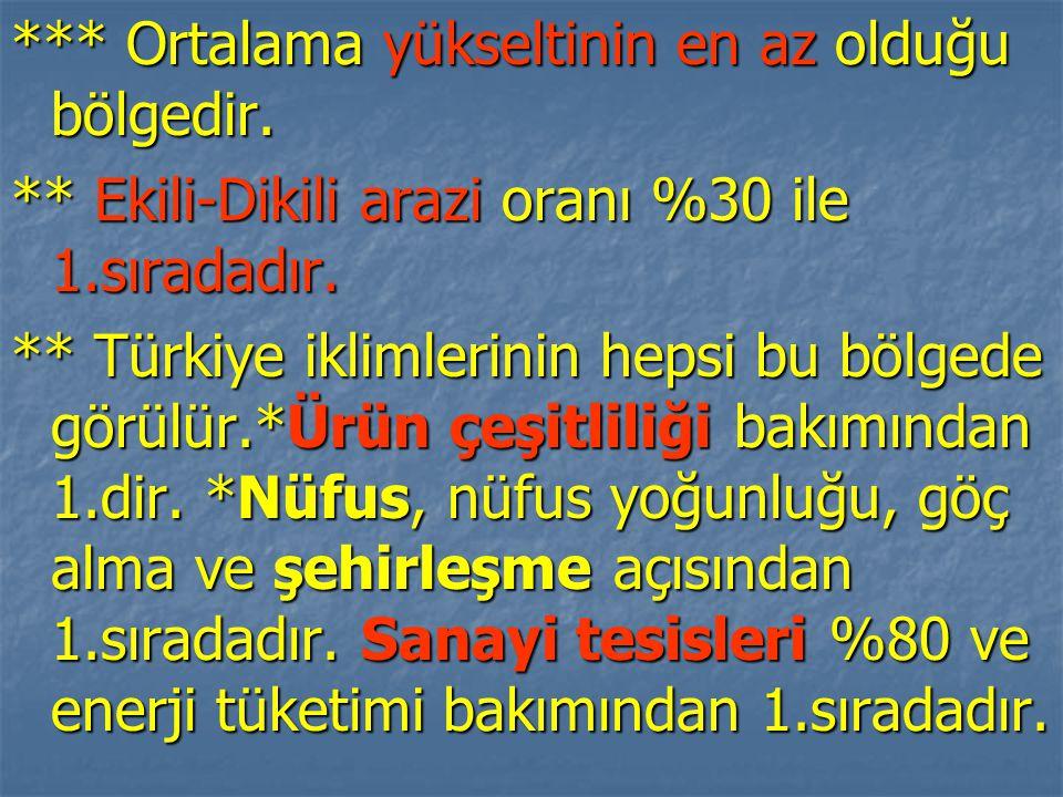 *** Ortalama yükseltinin en az olduğu bölgedir. ** Ekili-Dikili arazi oranı %30 ile 1.sıradadır. ** Türkiye iklimlerinin hepsi bu bölgede görülür.*Ürü