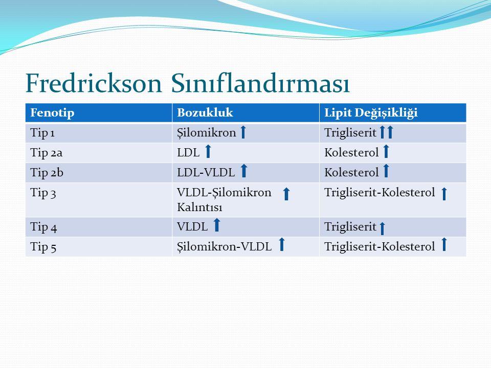 Fredrickson Sınıflandırması FenotipBozuklukLipit Değişikliği Tip 1ŞilomikronTrigliserit Tip 2aLDLKolesterol Tip 2bLDL-VLDLKolesterol Tip 3VLDL-Şilomikron Kalıntısı Trigliserit-Kolesterol Tip 4VLDLTrigliserit Tip 5Şilomikron-VLDLTrigliserit-Kolesterol