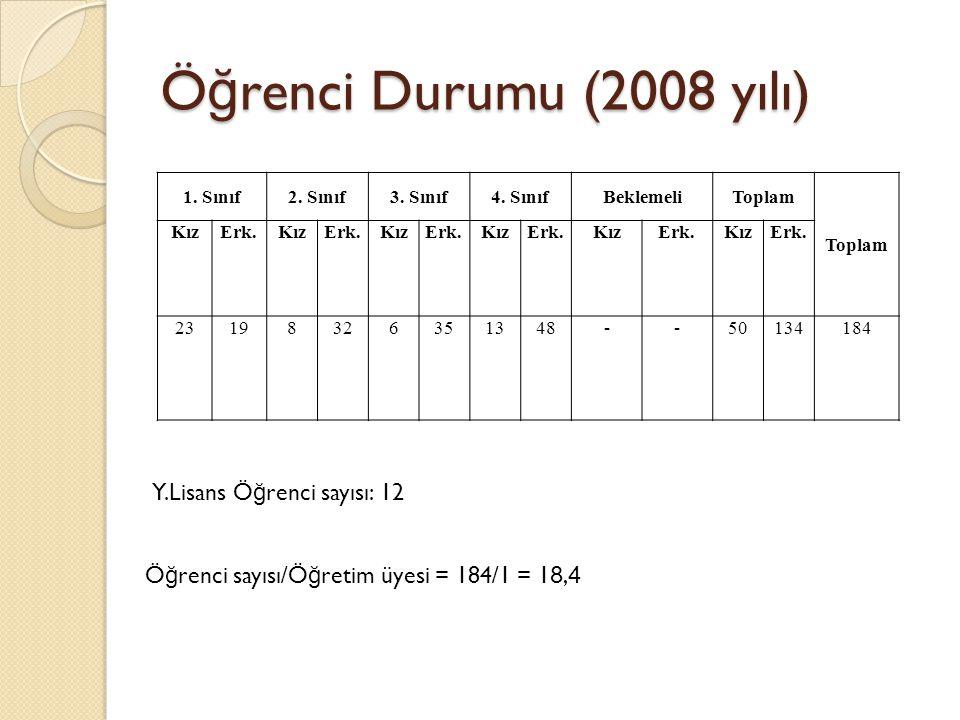 Ö ğ renci Durumu (2008 yılı) 1. Sınıf2. Sınıf3. Sınıf4.