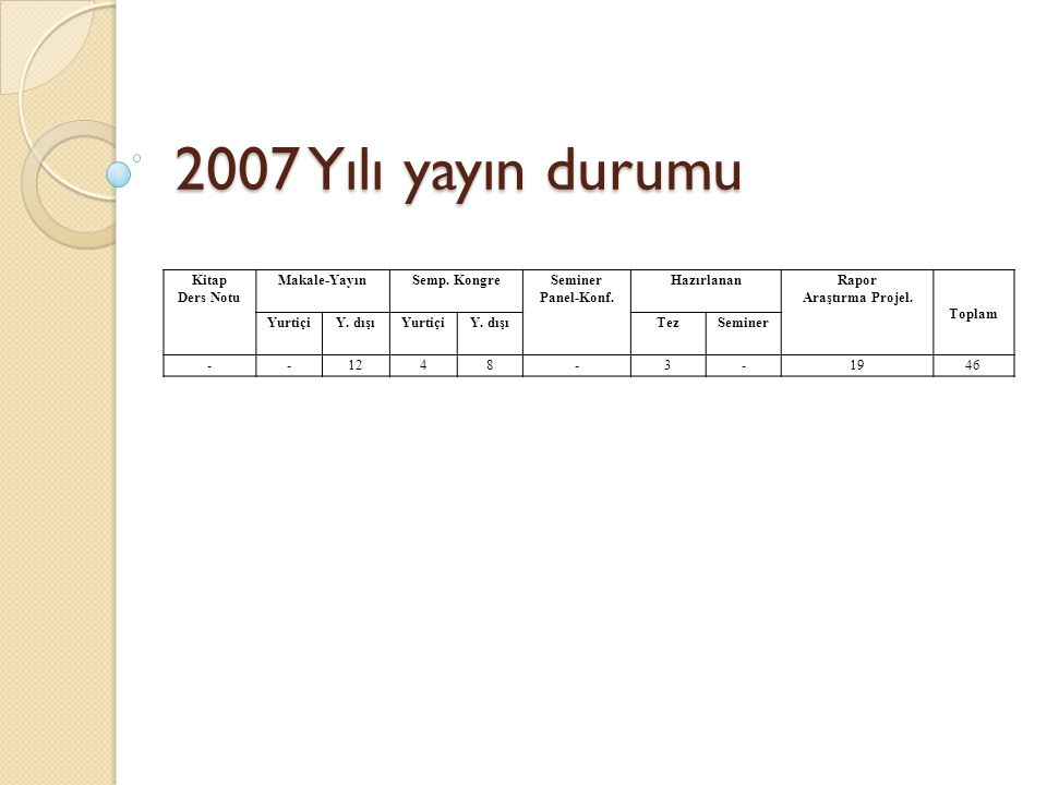 2007 Yılı yayın durumu Kitap Ders Notu Makale-YayınSemp. KongreSeminer Panel-Konf. HazırlananRapor Araştırma Projel. Toplam YurtiçiY. dışıYurtiçiY. dı