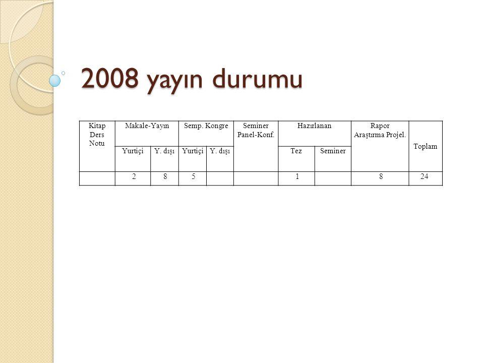 2008 yayın durumu Kitap Ders Notu Makale-YayınSemp.