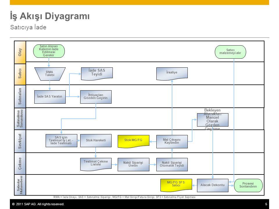 ©2011 SAP AG. All rights reserved.5 İş Akışı Diyagramı Satıcıya İade Çekme Sevkiyat Satın Alınan Kalemin İade Edilmesi Gerekir İade SAS Teyidi RMA = İ