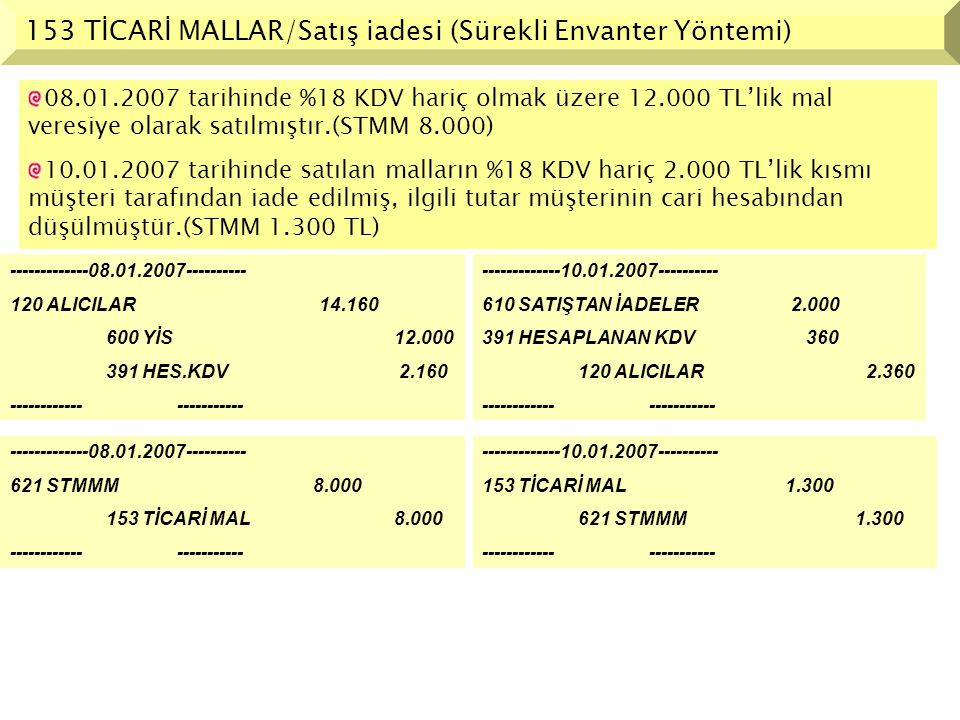 153 TİCARİ MALLAR/Satış iadesi (Sürekli Envanter Yöntemi) -------------08.01.2007---------- 120 ALICILAR 14.160 600 YİS12.000 391 HES.KDV 2.160 ------
