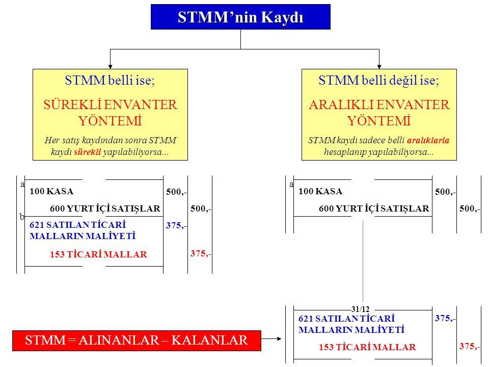 153 TİCARİ MALLAR/Aralıklı Envanter Yöntemi 01.12.2007 : 3.