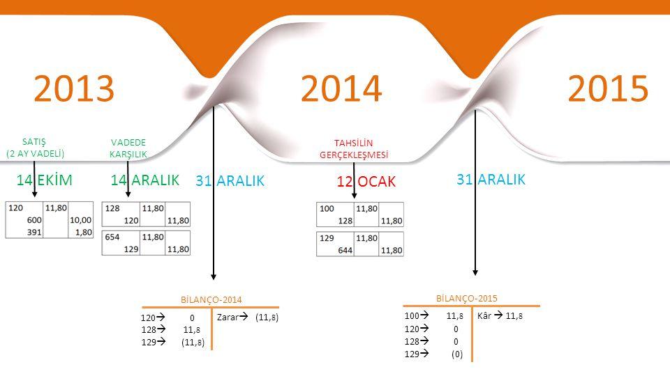 201320142015 31 ARALIK BİLANÇO-2014 120  0 12 OCAK TAHSİLİN GERÇEKLEŞMESİ Zarar  (11, 8 ) BİLANÇO-2015 Kâr  11, 8 14 ARALIK VADEDE KARŞILIK 14 EKİM