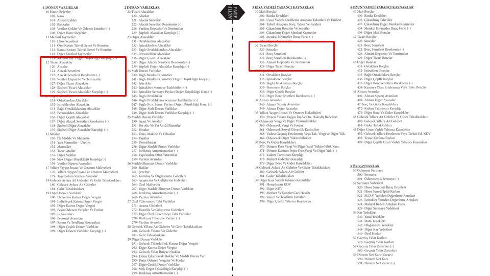 BİLANÇO I-DÖNEN VARLIKLAR II-DURAN VARLIKLAR III-KVYK IV-UVYK 12-TİCARİ ALACAKLAR 120-Alıcılar 121-Alacak Senetleri 126-Verilen Depozito ve Tem.