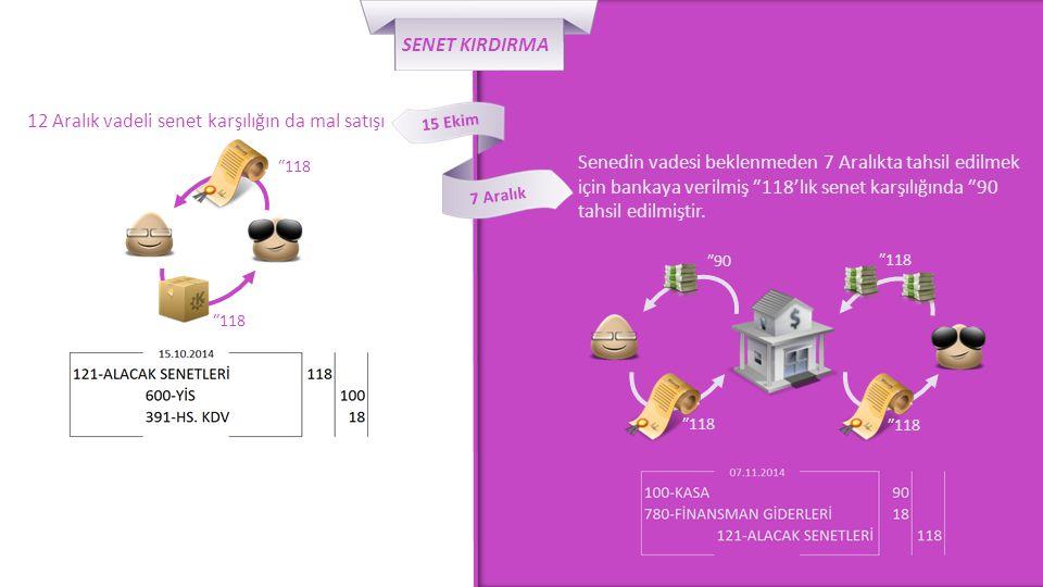 7 Aralık 15 Ekim SENET KIRDIRMA 12 Aralık vadeli senet karşılığın da mal satışı Senedin vadesi beklenmeden 7 Aralıkta tahsil edilmek için bankaya veri