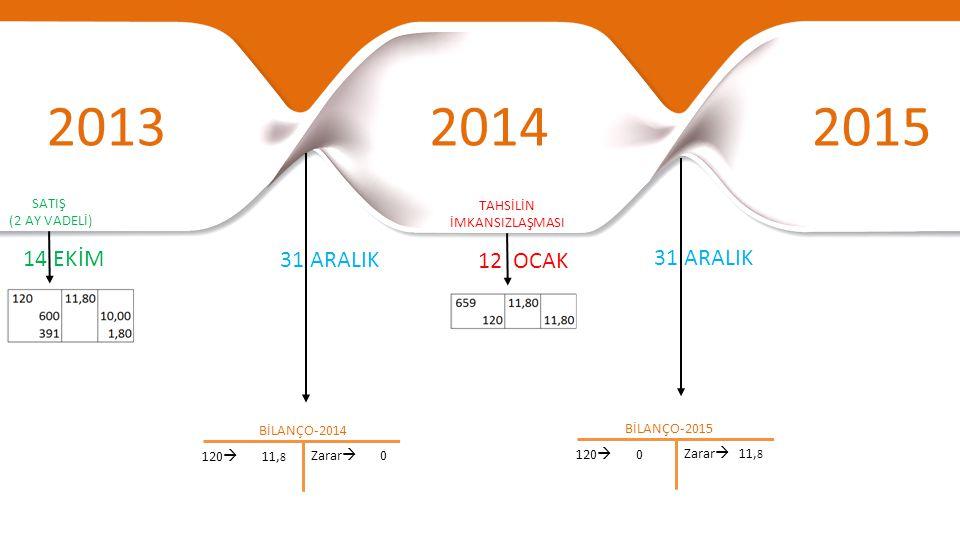 201320142015 31 ARALIK 14 EKİM BİLANÇO-2014 120  11, 8 12 OCAK TAHSİLİN İMKANSIZLAŞMASI Zarar  0 BİLANÇO-2015 120  0 Zarar  11, 8 SATIŞ (2 AY VADE