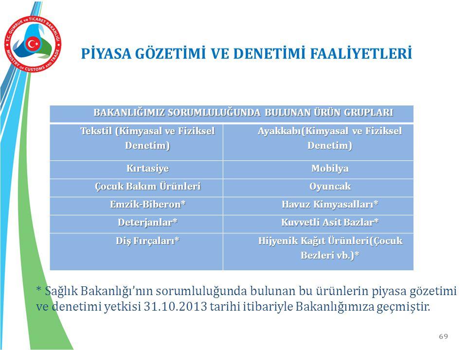 69 PİYASA GÖZETİMİ VE DENETİMİ FAALİYETLERİ * Sağlık Bakanlığı'nın sorumluluğunda bulunan bu ürünlerin piyasa gözetimi ve denetimi yetkisi 31.10.2013