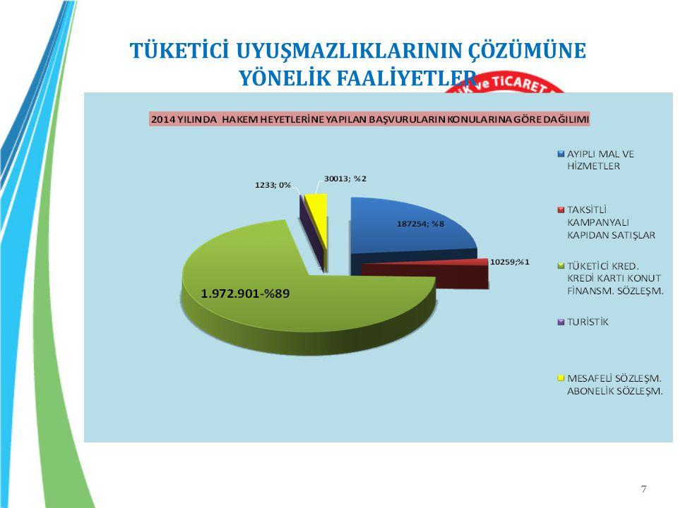 58 /40 Bilinçli Tüketici, Basiretli Tacir 6) Değeri ikibinikiyüz Türk Lirasının altında bulunan uyuşmazlıklarda ilçe tüketici hakem heyetlerine, üçbinüçyüz Türk Lirasının altında bulunan uyuşmazlıklarda il tüketici hakem heyetlerine, büyükşehir statüsünde bulunan illerde ise ikibinikiyüz Türk Lirası ile üçbinüçyüz Türk Lirası arasındaki uyuşmazlıklarda il tüketici hakem heyetlerine başvuru zorunlu hale getirilmiştir.