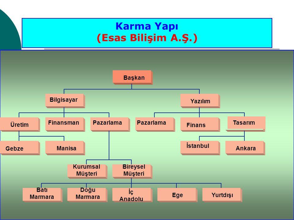 TasarımPazarlama Bilgisayar Başkan Yazılım Üretim Finans Finansman Manisa Gebze Bireysel Müşteri Kurumsal Müşteri Ankara İstanbul Doğu Marmara EgeYurt