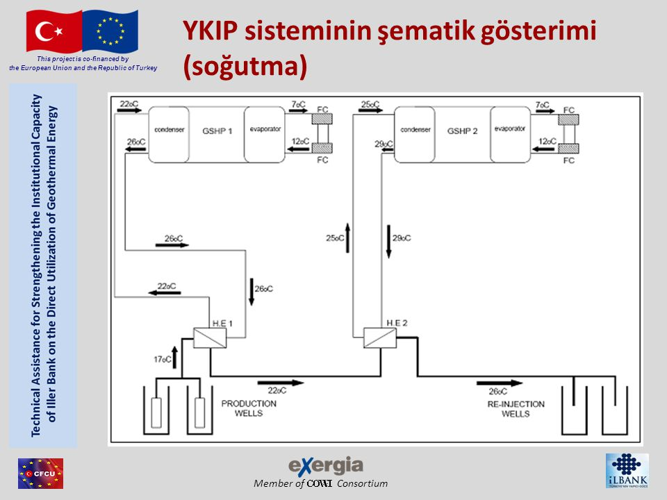 Member of Consortium This project is co-financed by the European Union and the Republic of Turkey YKIP sisteminin şematik gösterimi (soğutma)