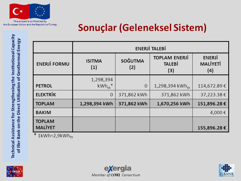 Member of Consortium This project is co-financed by the European Union and the Republic of Turkey ENERJİ TALEBİ ENERJİ FORMU ISITMA (1) SOĞUTMA (2) TO