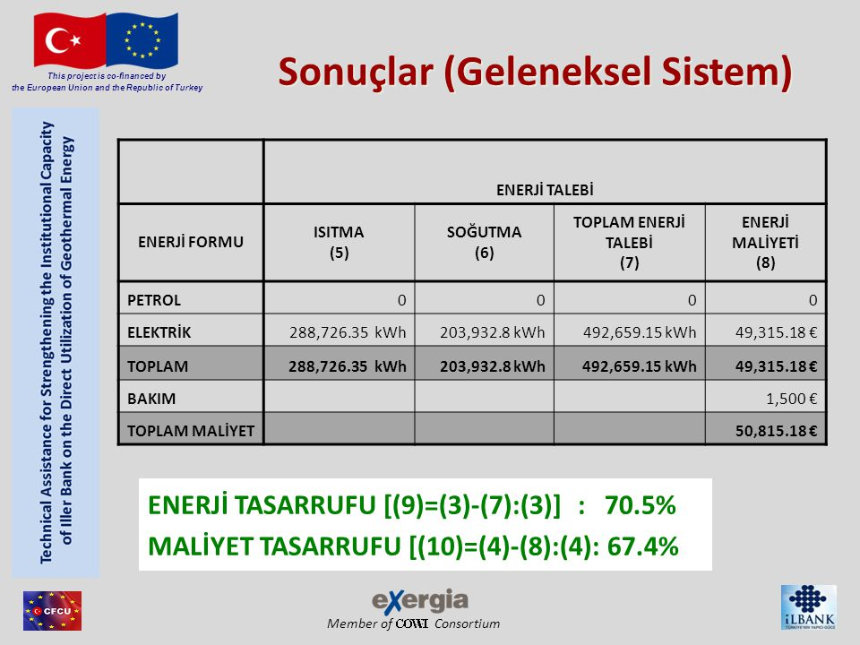 Member of Consortium This project is co-financed by the European Union and the Republic of Turkey ENERJİ TALEBİ ENERJİ FORMU ISITMA (5) SOĞUTMA (6) TO
