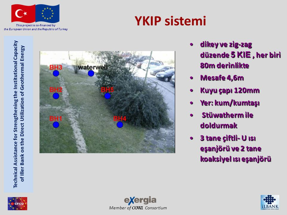 Member of Consortium This project is co-financed by the European Union and the Republic of Turkey YKIP sistemi dikey ve zig-zag düzende 5 KIE, her bir
