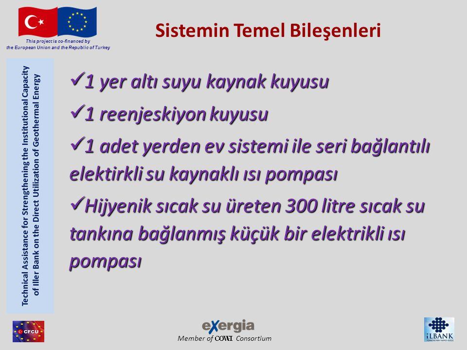 Member of Consortium This project is co-financed by the European Union and the Republic of Turkey 1 yer altı suyu kaynak kuyusu 1 yer altı suyu kaynak kuyusu 1 reenjeskiyon kuyusu 1 reenjeskiyon kuyusu 1 adet yerden ev sistemi ile seri bağlantılı elektirkli su kaynaklı ısı pompası 1 adet yerden ev sistemi ile seri bağlantılı elektirkli su kaynaklı ısı pompası Hijyenik sıcak su üreten 300 litre sıcak su tankına bağlanmış küçük bir elektrikli ısı pompası Hijyenik sıcak su üreten 300 litre sıcak su tankına bağlanmış küçük bir elektrikli ısı pompası Sistemin Temel Bileşenleri