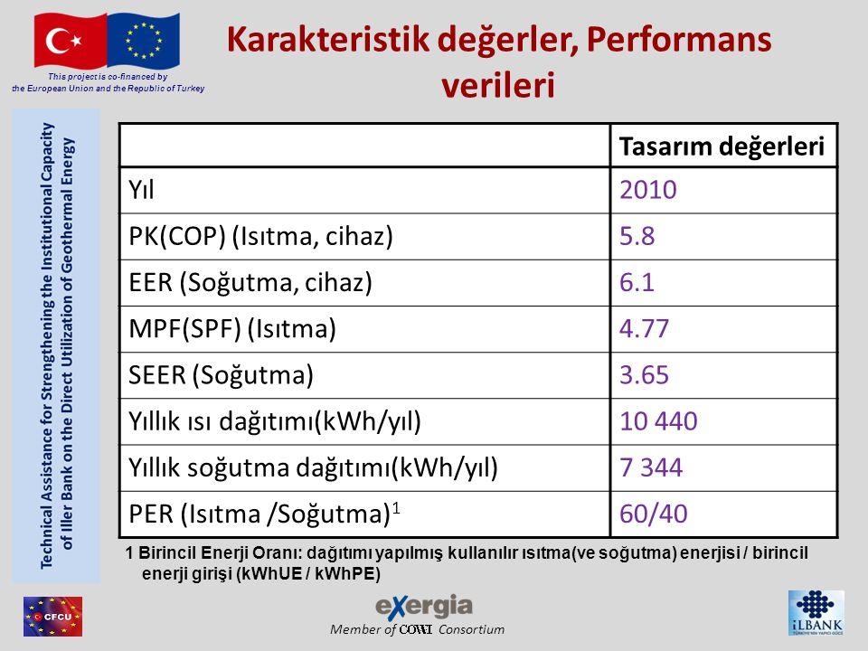 Member of Consortium This project is co-financed by the European Union and the Republic of Turkey Karakteristik değerler, Performans verileri Tasarım değerleri Yıl2010 PK(COP) (Isıtma, cihaz)5.8 EER (Soğutma, cihaz)6.1 MPF(SPF) (Isıtma)4.77 SEER (Soğutma)3.65 Yıllık ısı dağıtımı(kWh/yıl)10 440 Yıllık soğutma dağıtımı(kWh/yıl)7 344 PER (Isıtma /Soğutma) 1 60/40 1 Birincil Enerji Oranı: dağıtımı yapılmış kullanılır ısıtma(ve soğutma) enerjisi / birincil enerji girişi (kWhUE / kWhPE)