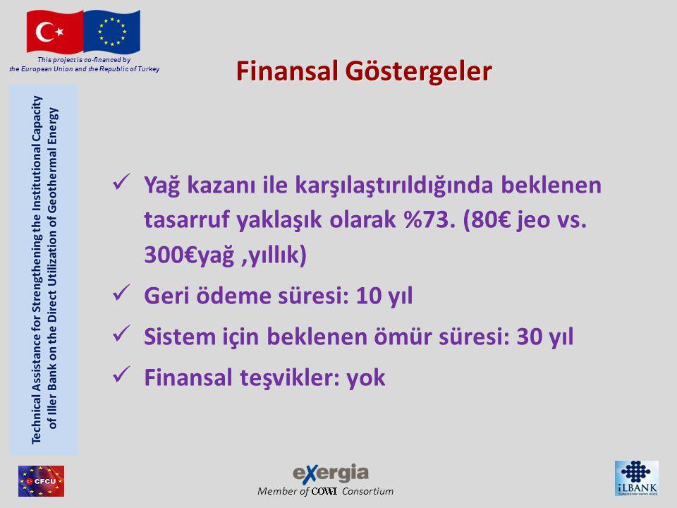 Member of Consortium This project is co-financed by the European Union and the Republic of Turkey Finansal Göstergeler Yağ kazanı ile karşılaştırıldığında beklenen tasarruf yaklaşık olarak %73.