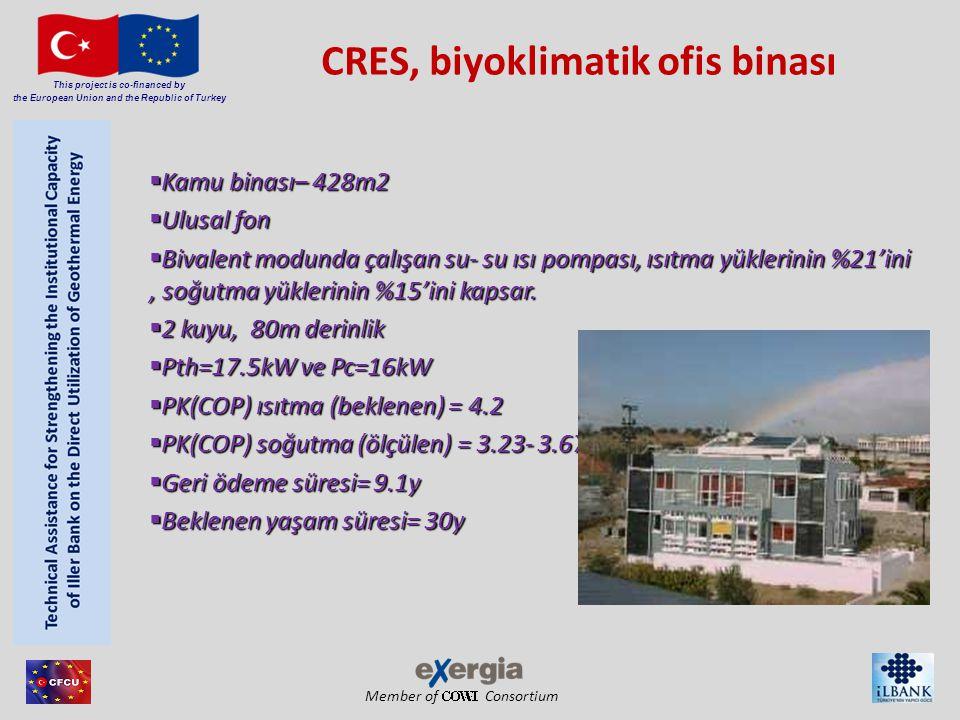 Member of Consortium This project is co-financed by the European Union and the Republic of Turkey CRES, biyoklimatik ofis binası  Kamu binası– 428m2  Ulusal fon  Bivalent modunda çalışan su- su ısı pompası, ısıtma yüklerinin %21'ini, soğutma yüklerinin %15'ini kapsar.