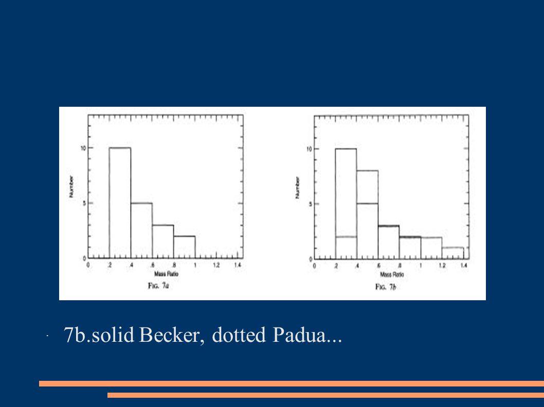 ˙ 7b.solid Becker, dotted Padua...