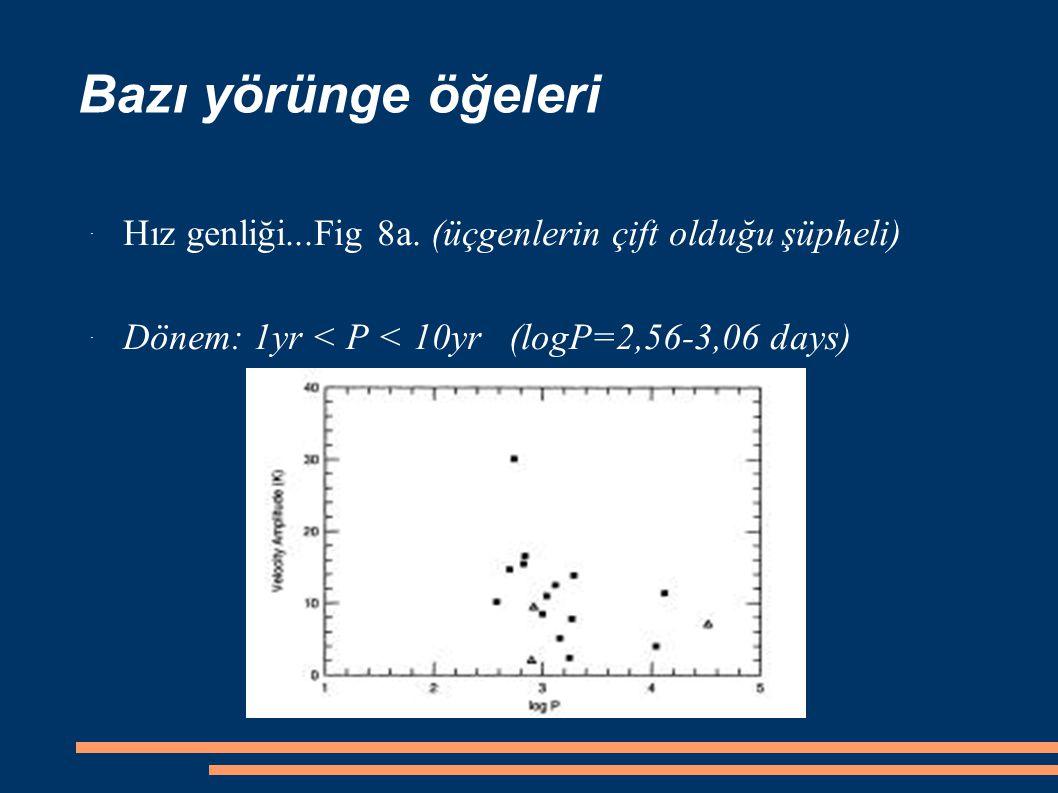 Bazı yörünge öğeleri ˙ Hız genliği...Fig 8a.