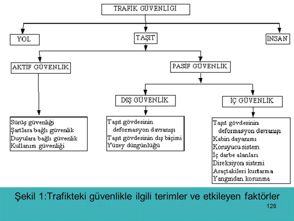 126 Şekil 1:Trafikteki güvenlikle ilgili terimler ve etkileyen faktörler