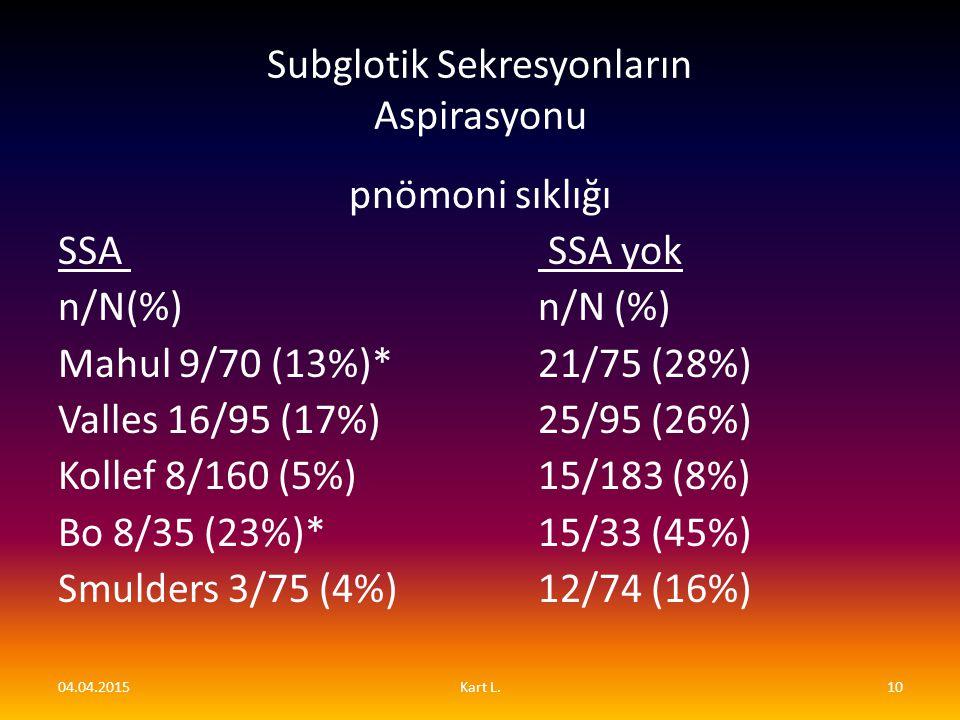 Subglotik Sekresyonların Aspirasyonu pnömoni sıklığı SSA SSA yok n/N(%) n/N (%) Mahul 9/70 (13%)* 21/75 (28%) Valles 16/95 (17%) 25/95 (26%) Kollef 8/