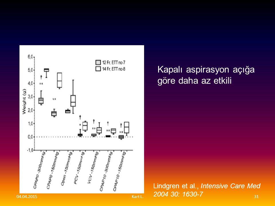 Kapalı aspirasyon açığa göre daha az etkili Lindgren et al., Intensive Care Med 2004 30: 1630-7 04.04.201531Kart L.