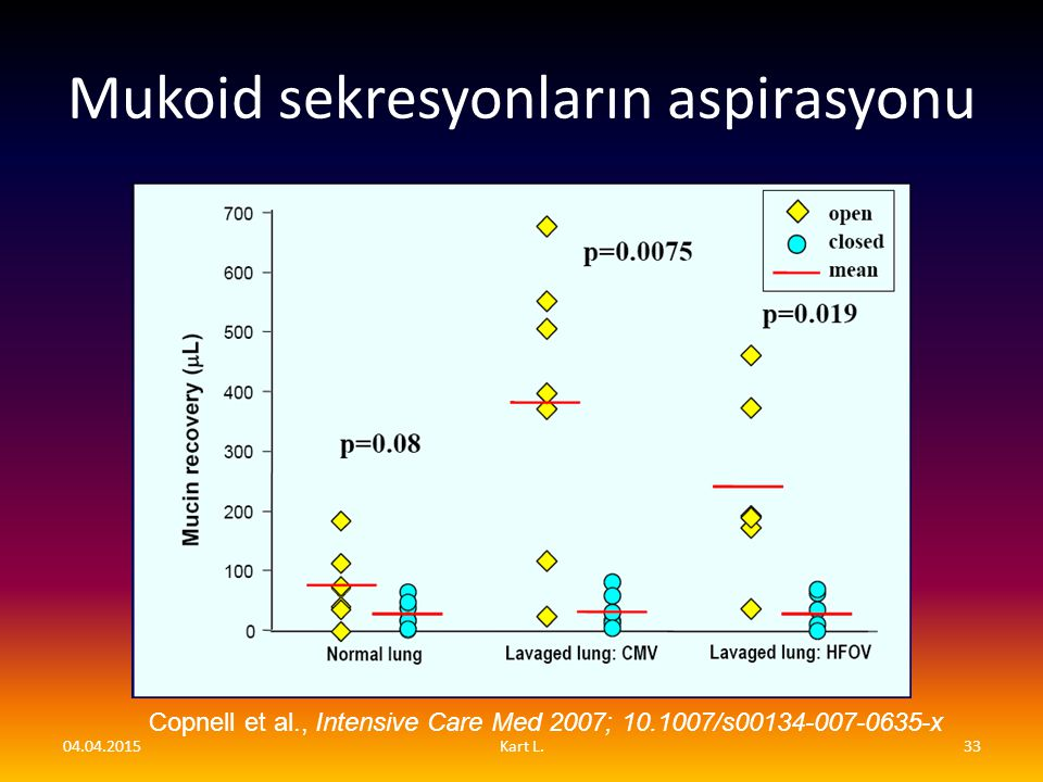 Mukoid sekresyonların aspirasyonu Copnell et al., Intensive Care Med 2007; 10.1007/s00134-007-0635-x 04.04.201533Kart L.