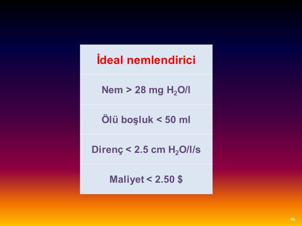 İdeal nemlendirici Nem > 28 mg H 2 O/l Ölü boşluk < 50 ml Direnç < 2.5 cm H 2 O/l/s Maliyet < 2.50 $ 46