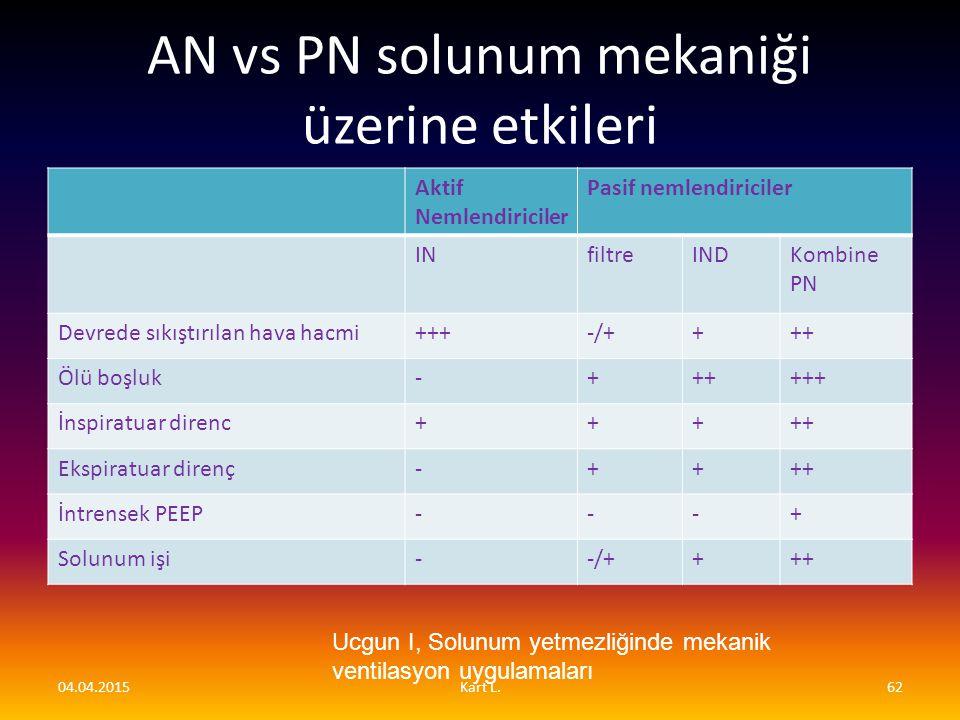 AN vs PN solunum mekaniği üzerine etkileri Aktif Nemlendiriciler Pasif nemlendiriciler INfiltreINDKombine PN Devrede sıkıştırılan hava hacmi+++-/++++