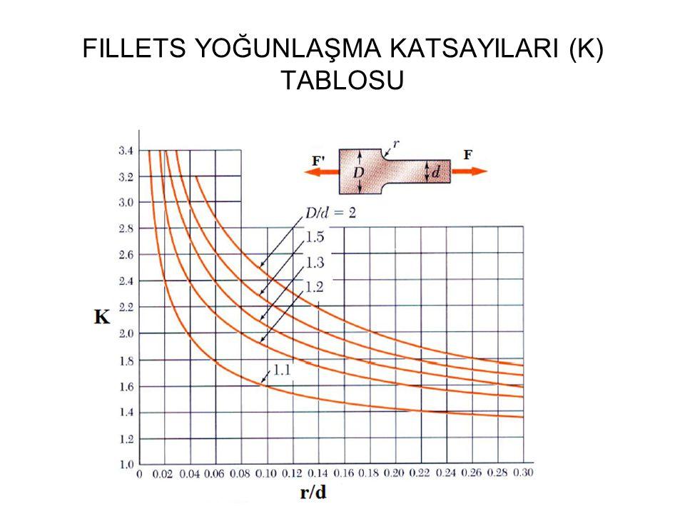 FILLETS YOĞUNLAŞMA KATSAYILARI (K) TABLOSU