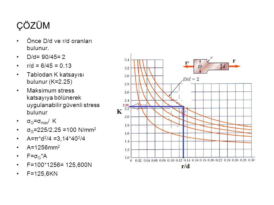 ÇÖZÜM Önce D/d ve r/d oranları bulunur. D/d= 90/45= 2 r/d = 6/45 = 0.13 Tablodan K katsayısı bulunur (K=2.25) Maksimum stress katsayıya bölünerek uygu