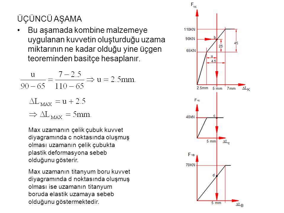 ÜÇÜNCÜ AŞAMA Bu aşamada kombine malzemeye uygulanan kuvvetin oluşturduğu uzama miktarının ne kadar olduğu yine üçgen teoreminden basitçe hesaplanır. M