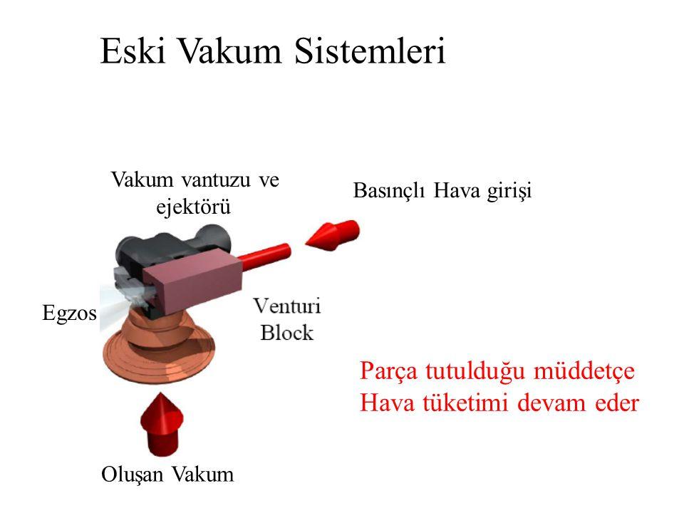 Eski Vakum Sistemleri Basınçlı Hava girişi Oluşan Vakum Egzos Vakum vantuzu ve ejektörü Parça tutulduğu müddetçe Hava tüketimi devam eder