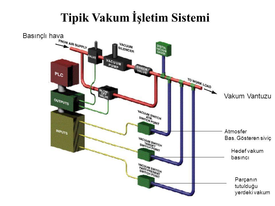 Tipik Vakum İşletim Sistemi Vakum Vantuzu Basınçlı hava Atmosfer Bas. Gösteren siviç Hedef vakum basıncı Parçanın tutulduğu yerdeki vakum
