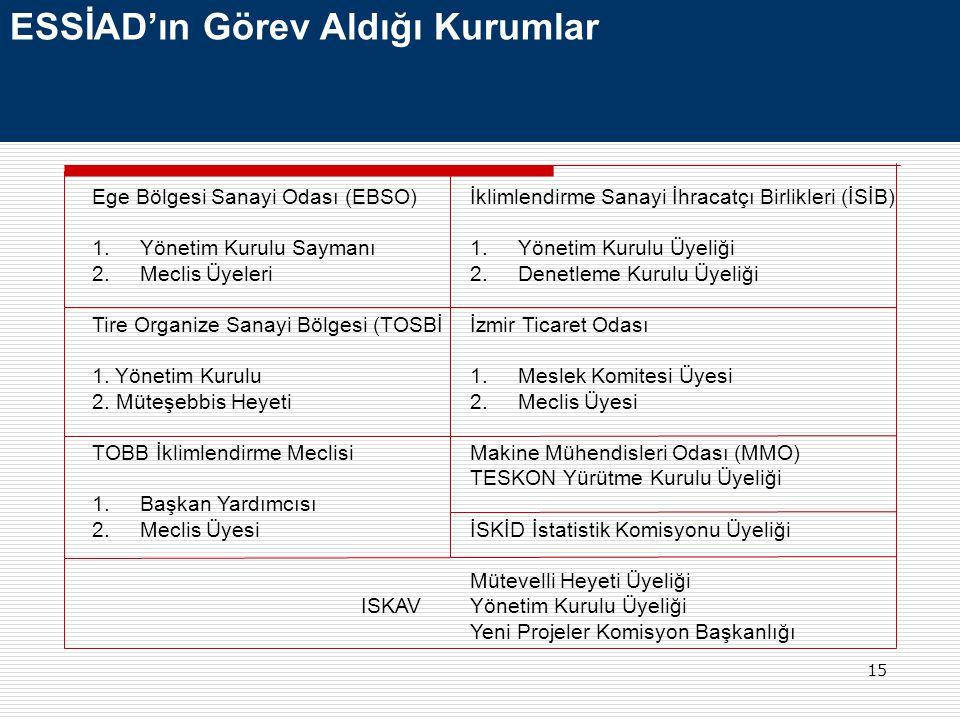 15 ESSİAD'ın Görev Aldığı Kurumlar Ege Bölgesi Sanayi Odası (EBSO) 1.Yönetim Kurulu Saymanı 2.Meclis Üyeleri Tire Organize Sanayi Bölgesi (TOSBİ 1. Yö