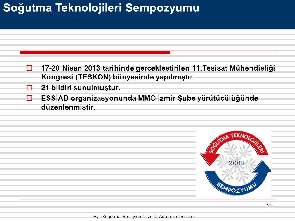 16  17-20 Nisan 2013 tarihinde gerçekleştirilen 11.Tesisat Mühendisliği Kongresi (TESKON) bünyesinde yapılmıştır.  21 bildiri sunulmuştur.  ESSİAD