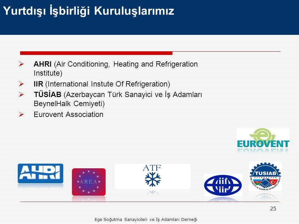 25 Yurtdışı İşbirliği Kuruluşlarımız  AHRI (Air Conditioning, Heating and Refrigeration Institute)  IIR (International Instute Of Refrigeration)  T
