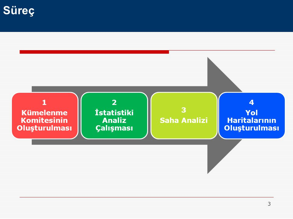 3 1 Kümelenme Komitesinin Oluşturulması 2 İstatistiki Analiz Çalışması 3 Saha Analizi 4 Yol Haritalarının Oluşturulması Süreç