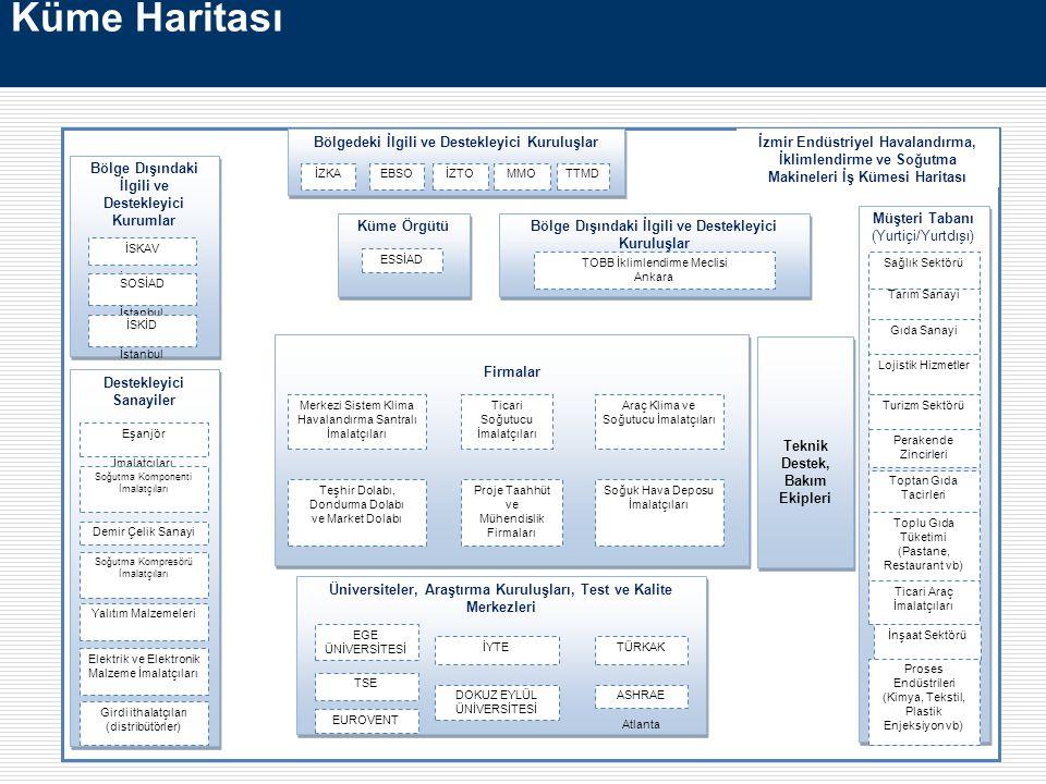 Firmalar Bölgedeki İlgili ve Destekleyici Kuruluşlar İZKAEBSOİZTO Bölge Dışındaki İlgili ve Destekleyici Kurumlar İSKAV İstanbul SOSİAD İstanbul İSKİD