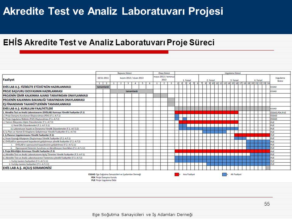 55 EHİS Akredite Test ve Analiz Laboratuvarı Proje Süreci Ege Soğutma Sanayicileri ve İş Adamları Derneği Akredite Test ve Analiz Laboratuvarı Projesi