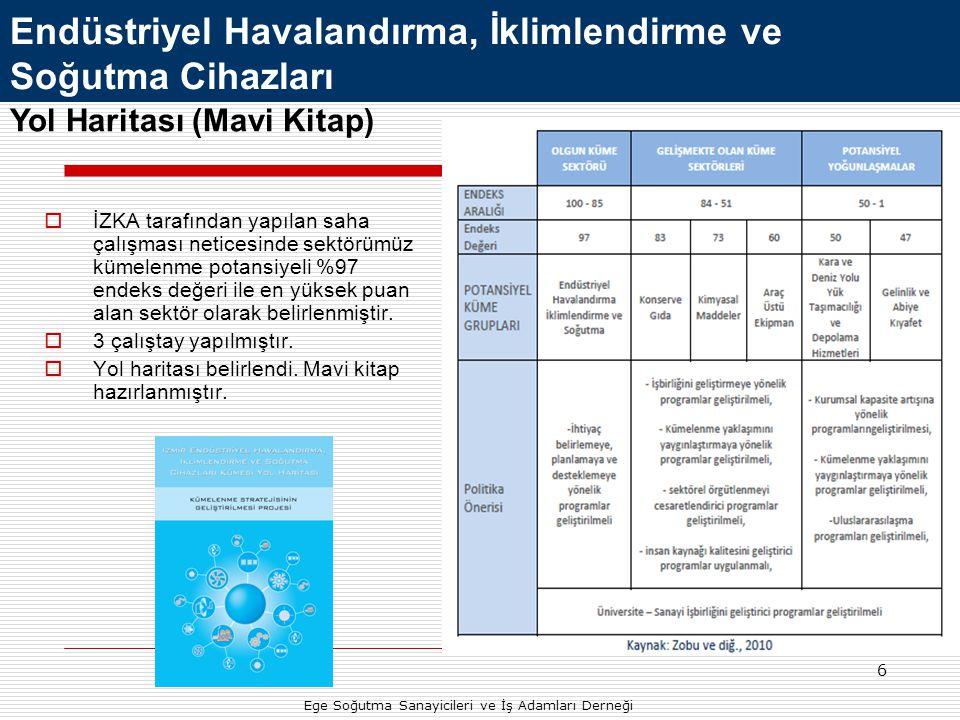 27 Yurtdışı Tanıtım ve Heyet Faaliyetleri Azerbaycan Heyet Gezisi (17-19 Ekim 2012) 14 kişilik grup ile katılım Ekonomi Bakanlığı Desteği ile Bakü Build 2012 ve Aqua Term 2012 Fuar Ziyaretleri Bakü Ticaret Ateşe Ziyareti Firma Ziyaretleri Dernek Ziyaretleri Ege Soğutma Sanayicileri ve İş Adamları Derneği