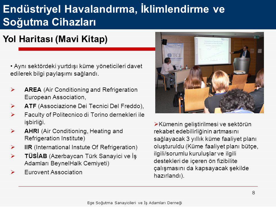 9 Endüstriyel Havalandırma, İklimlendirme ve Soğutma Cihazları Ege Soğutma Sanayicileri ve İş Adamları Derneği  Sektörde İzmir'de kayıtlı 232 firma bulunmakta olup bu sayı Türkiye'deki sektörde yer alan firma sayısının % 17'sini oluşturmaktadır.